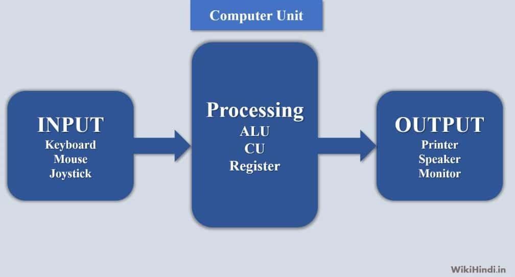 कंप्यूटर क्या है यह काम कैसे करता है और इसके कितने भाग हैं