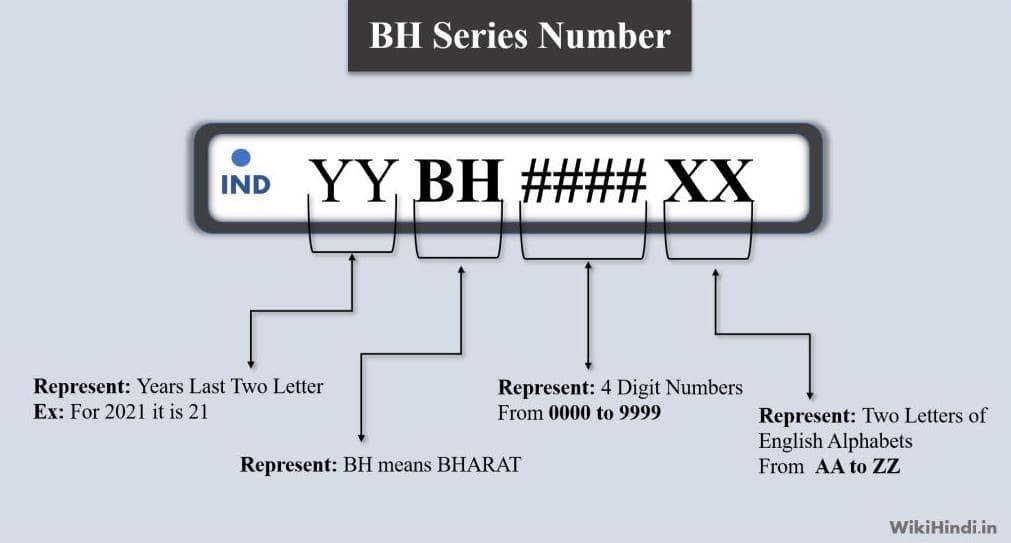 Bharat (BH) Number Series क्या है और Apply कैसे करें